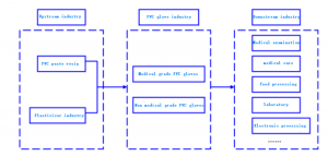 Upstream and downstream of PVC glove industry