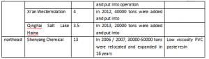 main domestic PVC paste resin manufacturers