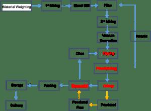 PVC produciton flow chart