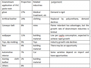 PVC paste resin and its downstream application