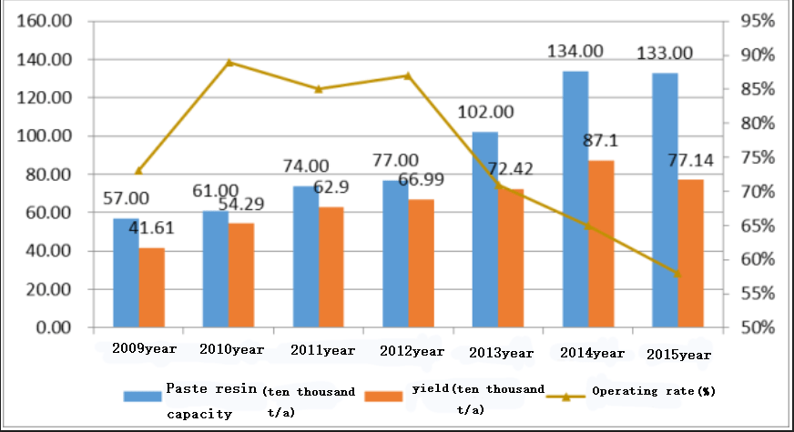 capacity, output and operating rate of PVC paste resin in China