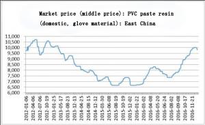 price trend of PVC paste resin