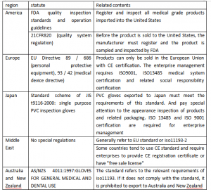 related product certification in international market