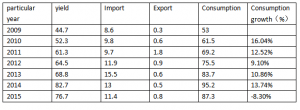 supply and demand comparison of PVC paste resin in China